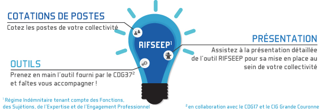 Mise à disposition de l'outil RIFSEEP